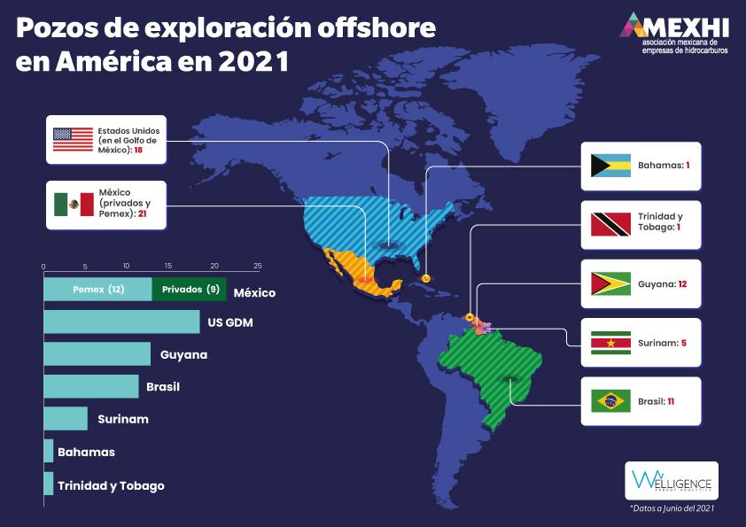 Pozos de exploración offshore en América 2021