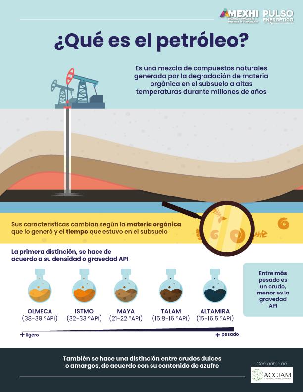 ¿Qué es el petróleo? – Colaboración con ACCIAM