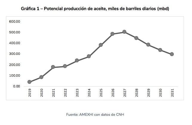 Potencial-produccion-aceite