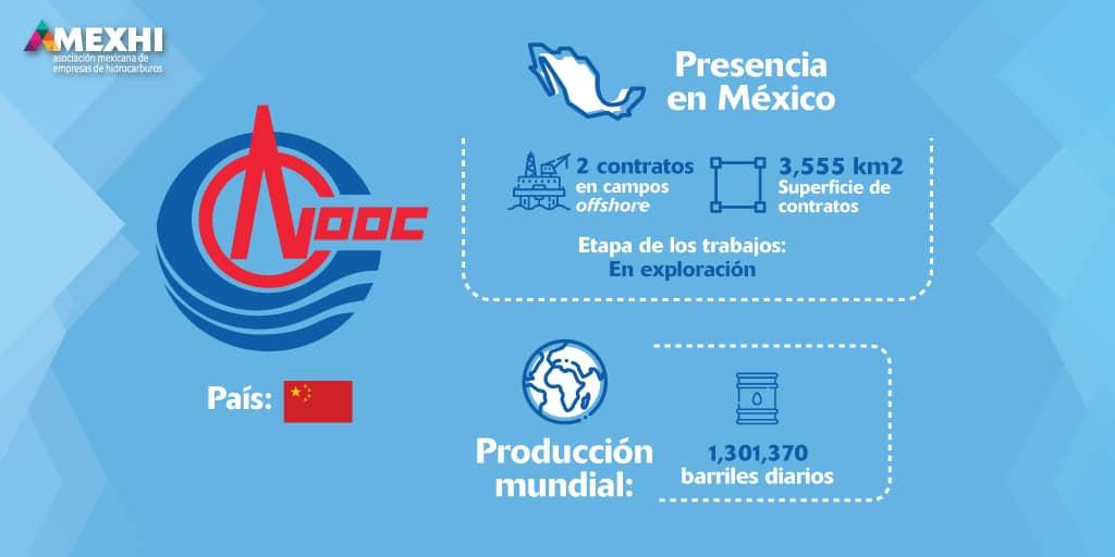 Ficha_Informativa_CNOOC