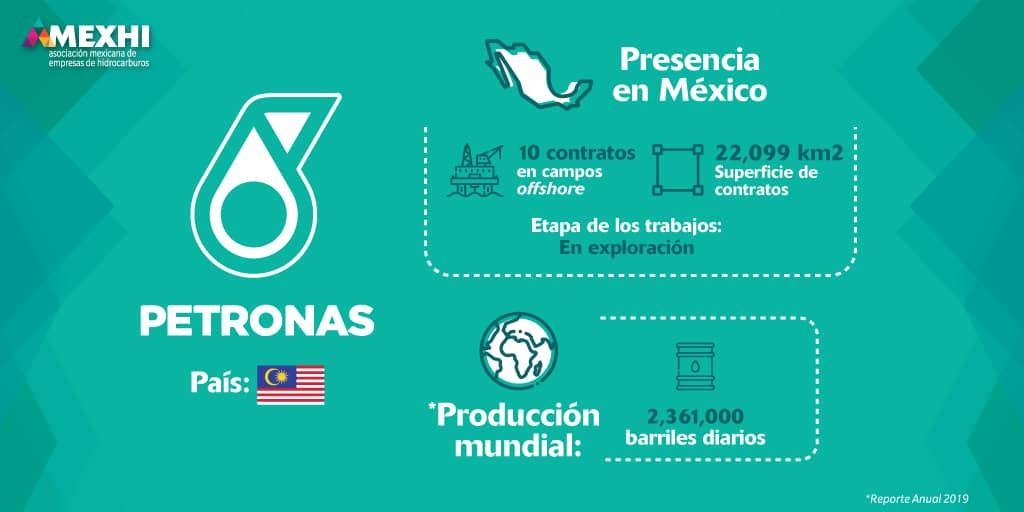 Ficha_Informativa_Petronas
